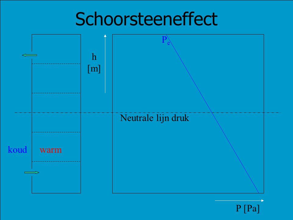 Schoorsteeneffect Pe h [m] Neutrale lijn druk koud warm P [Pa]